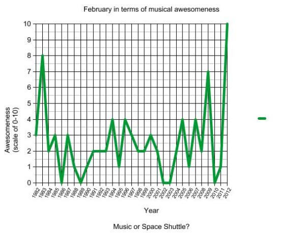 a line chart that maps out how awesome the past 31 Februarys have been in music